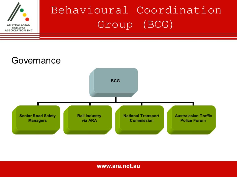 www.ara.net.au Behavioural Coordination Group (BCG) Governance BCG Senior Road Safety Managers Rail Industry via ARA National Transport Commission Australasian Traffic Police Forum