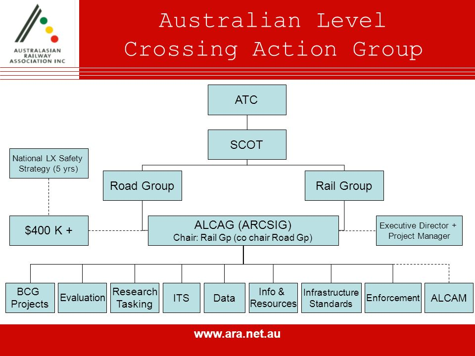 www.ara.net.au Australian Level Crossing Action Group ATC SCOT Road GroupRail Group ALCAG (ARCSIG) Chair: Rail Gp (co chair Road Gp) National LX Safety Strategy (5 yrs) $400 K + Executive Director + Project Manager BCG Projects Research Tasking ITSData Info & Resources Infrastructure Standards Enforcement ALCAM Evaluation