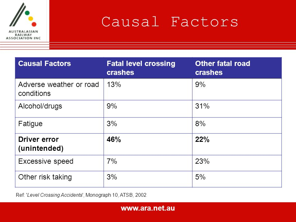 www.ara.net.au Causal Factors Ref: Level Crossing Accidents , Monograph 10, ATSB, 2002 Causal FactorsFatal level crossing crashes Other fatal road crashes Adverse weather or road conditions 13%9% Alcohol/drugs9%31% Fatigue3%8% Driver error (unintended) 46%22% Excessive speed7%23% Other risk taking3%5%