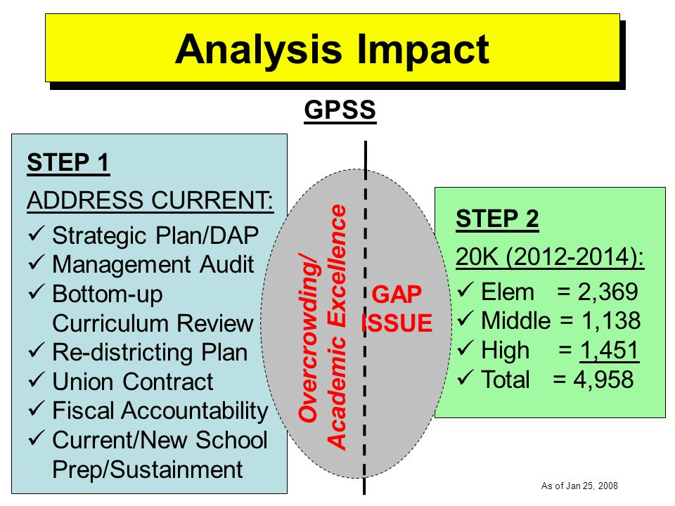 -----DRAFT----- As of Jan 25, 2008 Analysis Impact GPSS STEP 1 ADDRESS CURRENT: Strategic Plan/DAP Management Audit Bottom-up Curriculum Review Re-districting Plan Union Contract Fiscal Accountability Current/New School Prep/Sustainment STEP 2 20K (2012-2014): Elem = 2,369 Middle = 1,138 High = 1,451 Total = 4,958 GAP ISSUE Overcrowding/ Academic Excellence