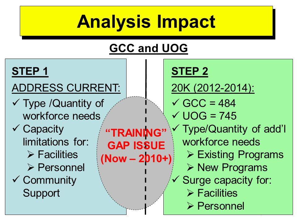 -----DRAFT----- As of Jan 25, 2008 Analysis Impact GCC and UOG STEP 1 ADDRESS CURRENT: Type /Quantity of workforce needs Capacity limitations for: Facilities Personnel Community Support STEP 2 20K (2012-2014): GCC = 484 UOG = 745 Type/Quantity of addl workforce needs Existing Programs New Programs Surge capacity for: Facilities Personnel TRAINING GAP ISSUE (Now – 2010+)
