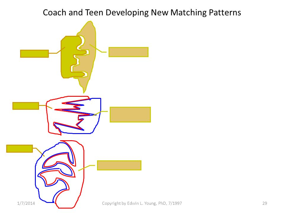 1/7/2014Copyright by Edwin L. Young, PhD, 7/199729 Coach and Teen Developing New Matching Patterns