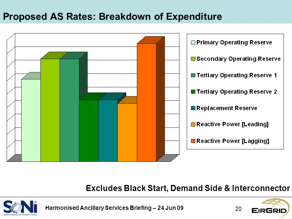 Harmonised Ancillary Services Briefing – 24 Jun Proposed AS Rates: Breakdown of Expenditure Excludes Black Start, Demand Side & Interconnector