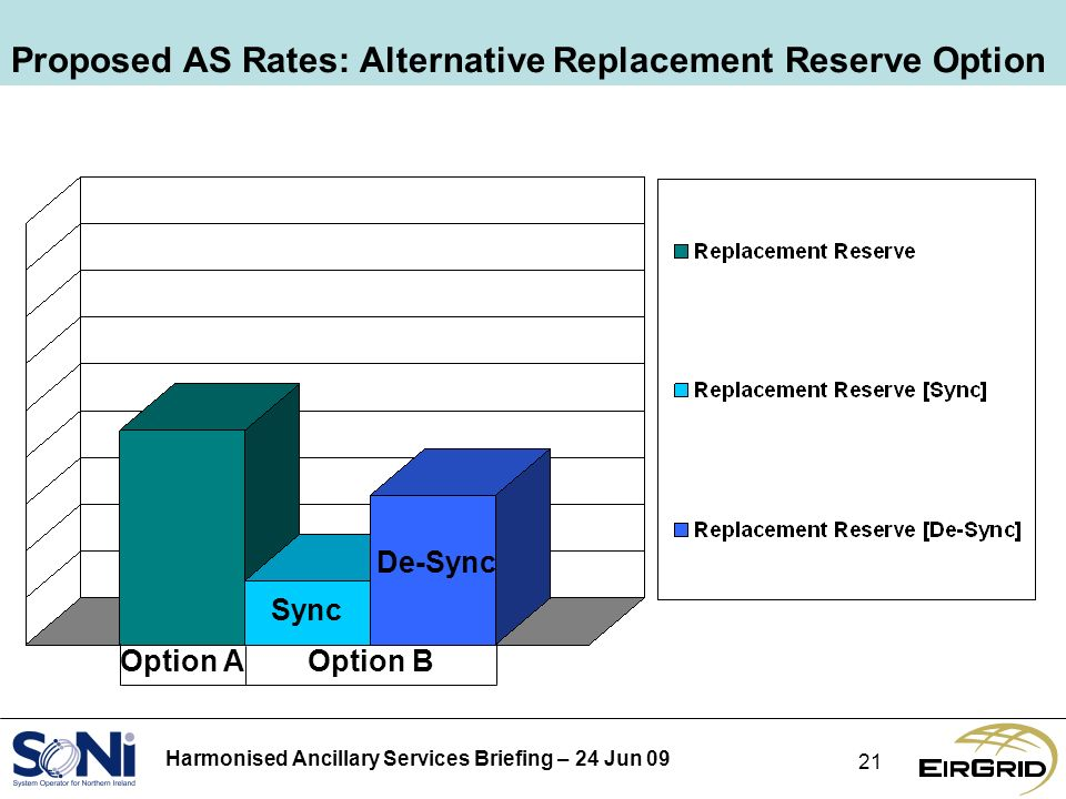 Harmonised Ancillary Services Briefing – 24 Jun Proposed AS Rates: Alternative Replacement Reserve Option Option AOption B De-Sync Sync