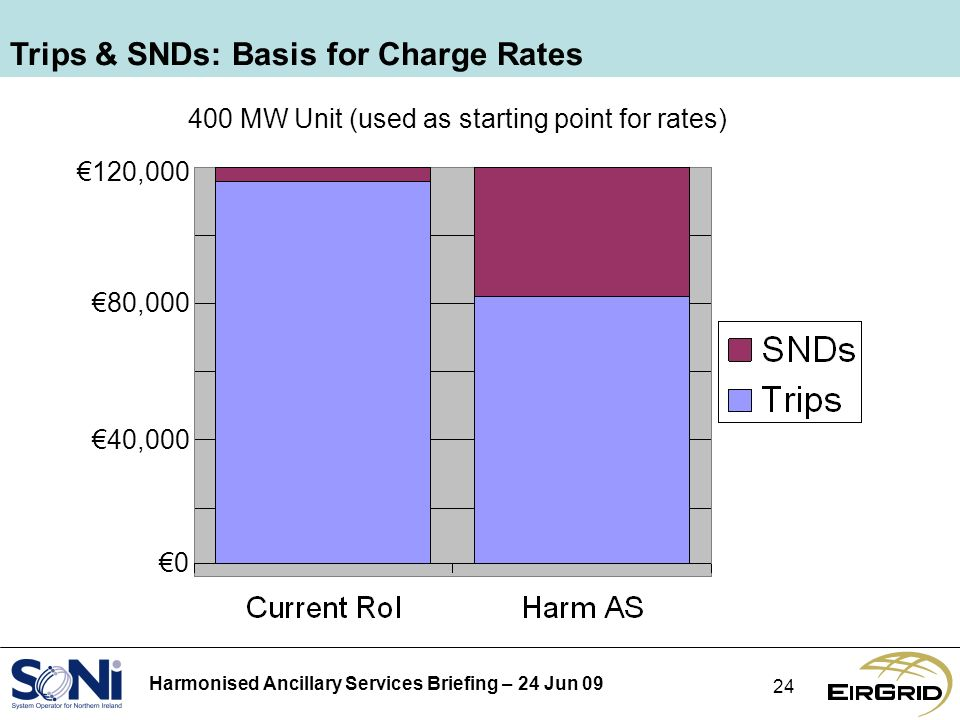 Harmonised Ancillary Services Briefing – 24 Jun Trips & SNDs: Basis for Charge Rates 400 MW Unit (used as starting point for rates) 120,000 80,000 40,000 0
