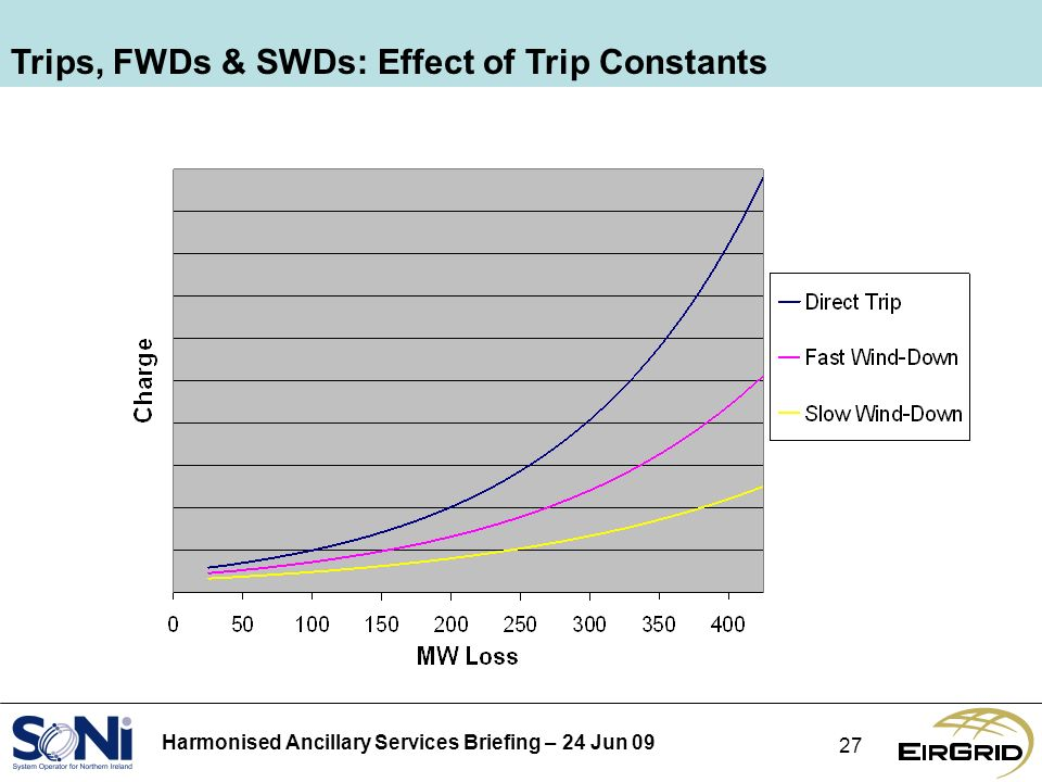 Harmonised Ancillary Services Briefing – 24 Jun Trips, FWDs & SWDs: Effect of Trip Constants