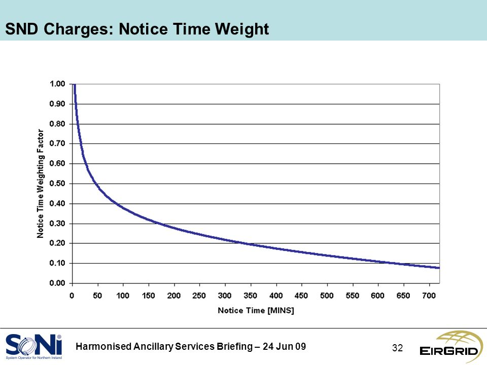 Harmonised Ancillary Services Briefing – 24 Jun SND Charges: Notice Time Weight