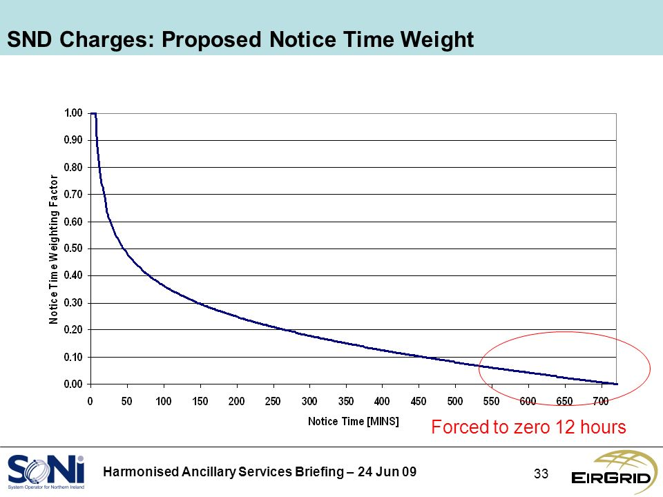 Harmonised Ancillary Services Briefing – 24 Jun SND Charges: Proposed Notice Time Weight Forced to zero 12 hours