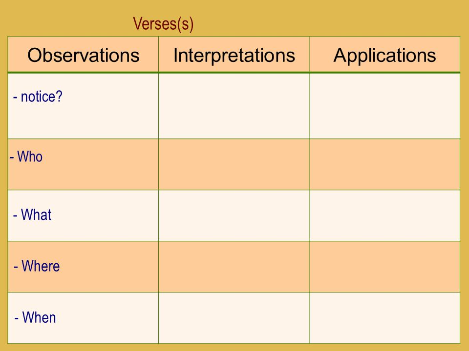 8 ObservationsInterpretationsApplications Verses(s) - notice - Who - What - Where - When