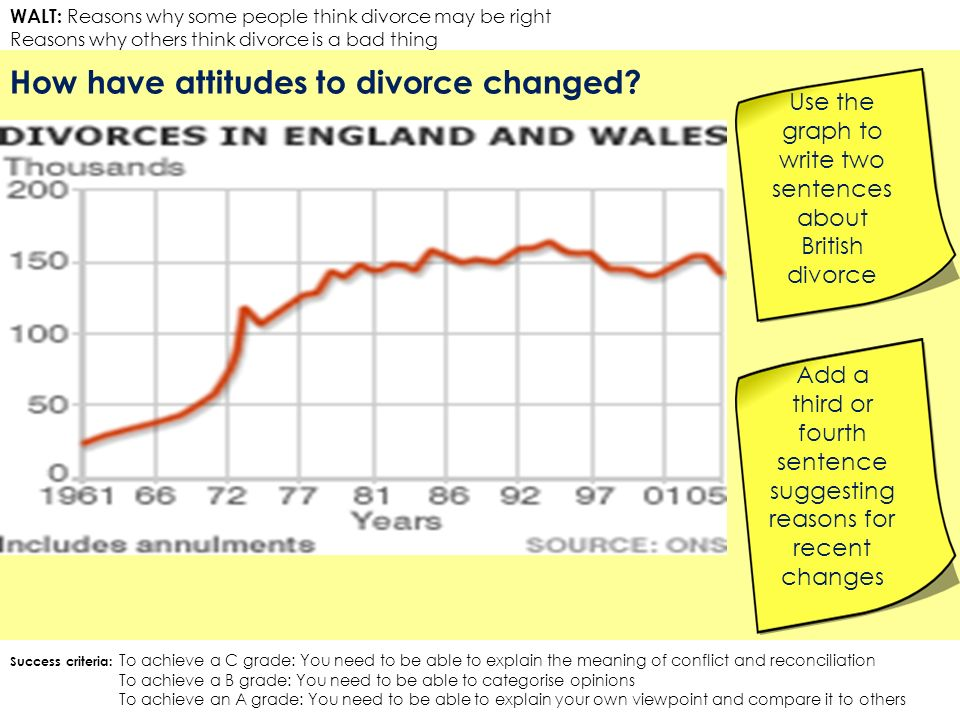 WALT: Reasons why some people think divorce may be right Reasons why others think divorce is a bad thing How have attitudes to divorce changed.