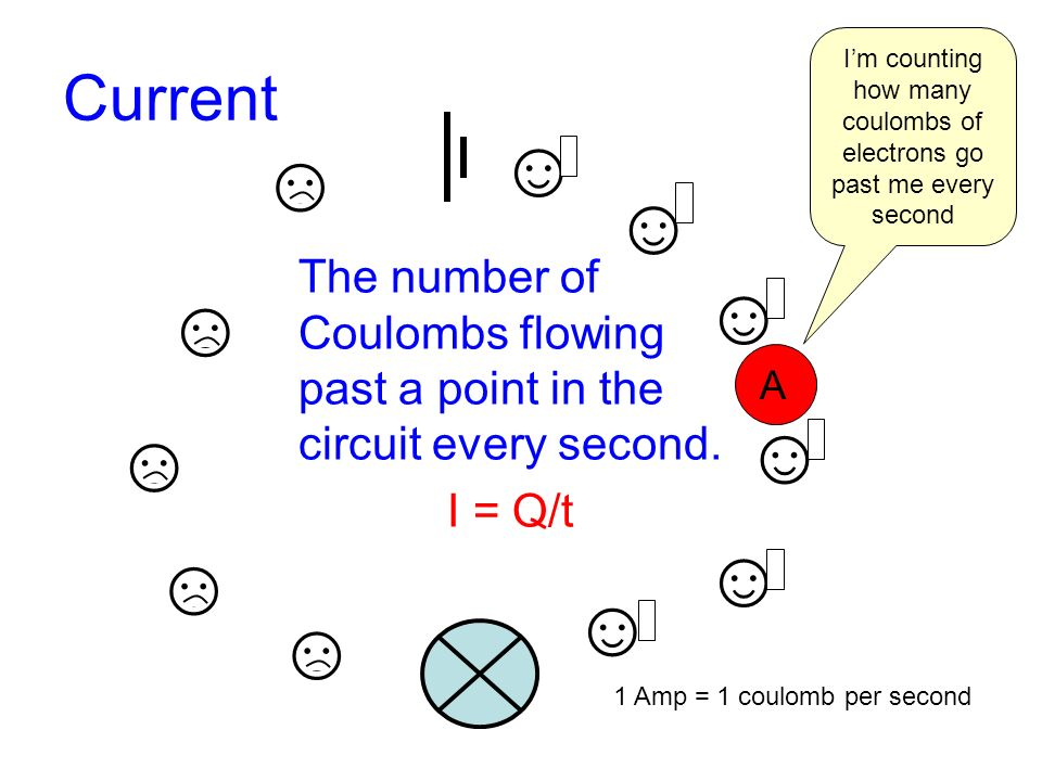 Current The number of Coulombs flowing past a point in the circuit every second.