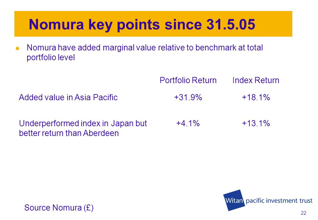 21 Aberdeen key points since 31.05.05 Aberdeen have added significant value relative to benchmark at total portfolio level Portfolio ReturnIndex Return Added value in Asia Pacific region+41.7%+18.1% Underperformed in Japan portfolio-7.5%+13.1% Source Aberdeen (£)