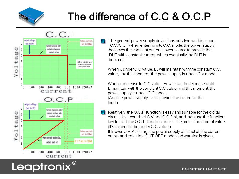 The difference of C.C & O.C.P The general power supply device has only two working mode -C.V./C.C., when entering into C.C.