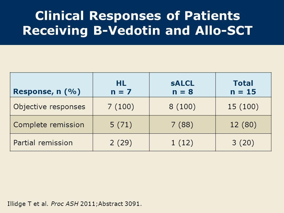Clinical Responses of Patients Receiving B-Vedotin and Allo-SCT Response, n (%) HL n = 7 sALCL n = 8 Total n = 15 Objective responses7 (100)8 (100)15 (100) Complete remission5 (71)7 (88)12 (80) Partial remission2 (29)1 (12)3 (20) Illidge T et al.