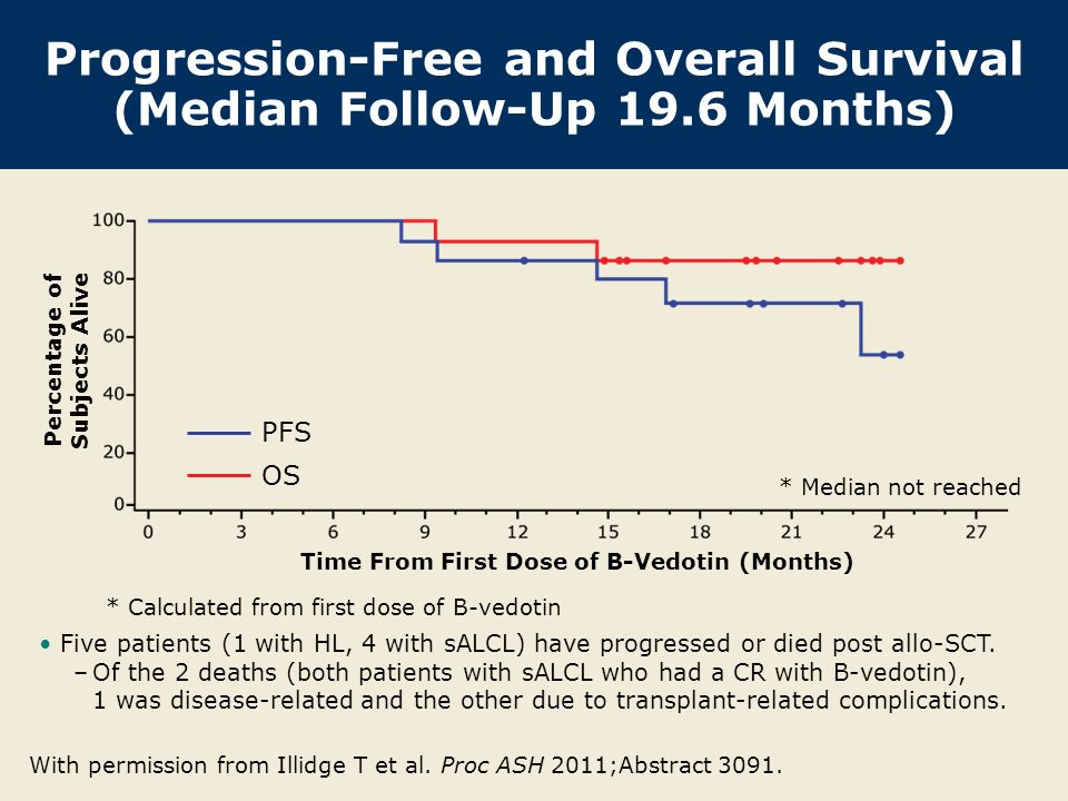 Progression-Free and Overall Survival (Median Follow-Up 19.6 Months) With permission from Illidge T et al.