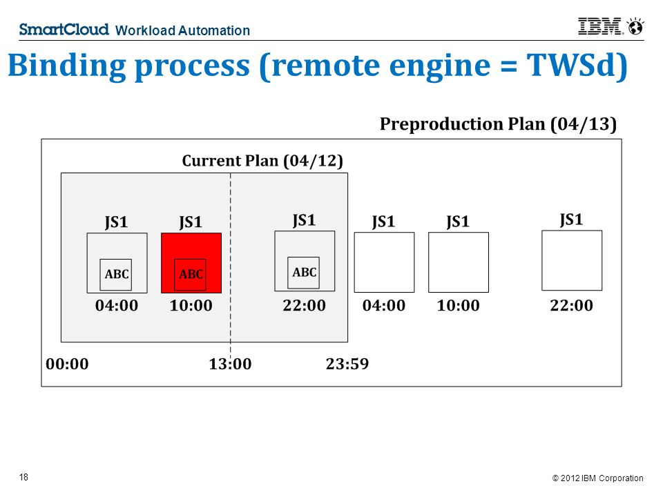 © 2012 IBM Corporation 18 Workload Automation Binding process (remote engine = TWSd)