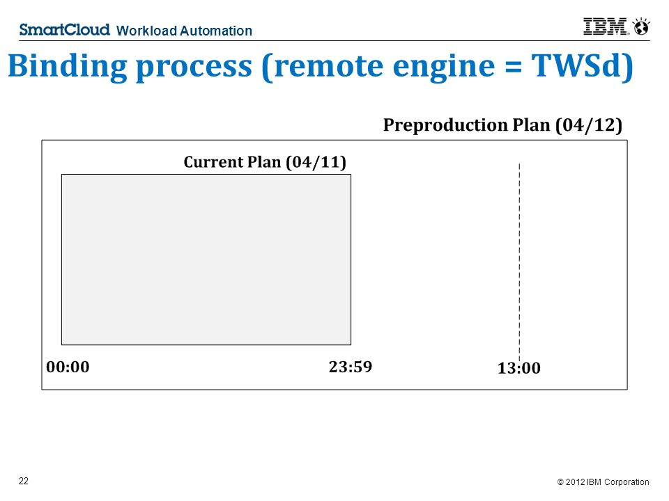 © 2012 IBM Corporation 22 Workload Automation Binding process (remote engine = TWSd)