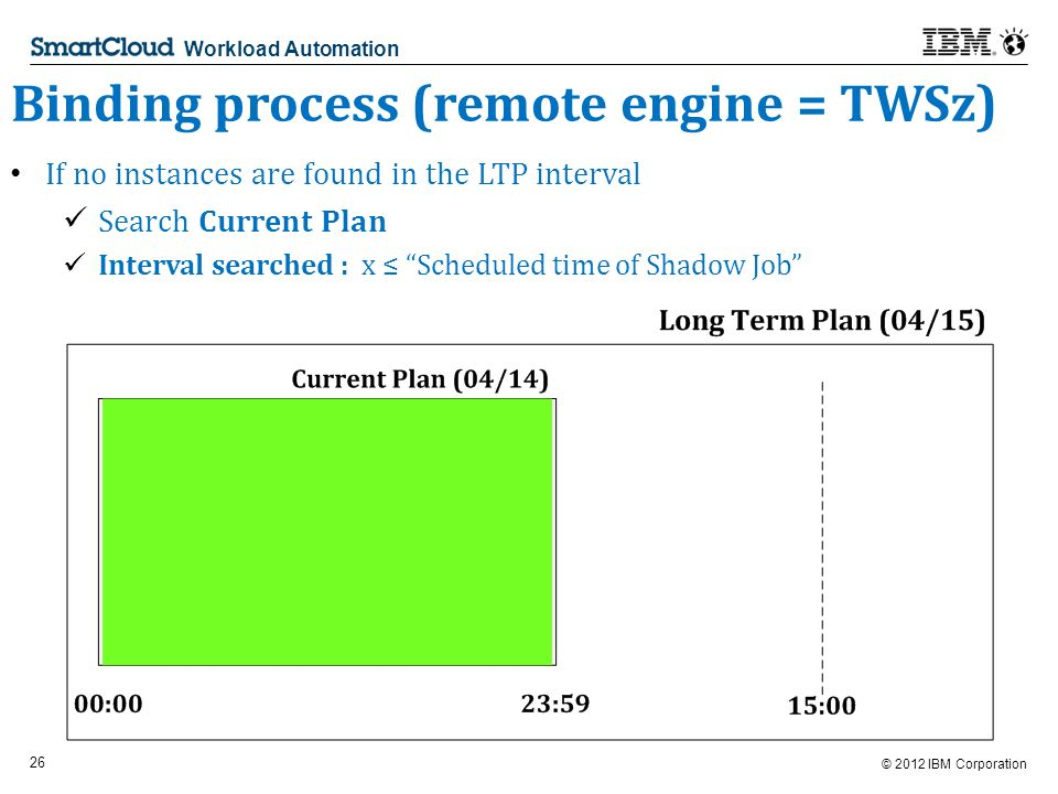 © 2012 IBM Corporation 26 Workload Automation Binding process (remote engine = TWSz) If no instances are found in the LTP interval Search Current Plan Interval searched : x Scheduled time of Shadow Job