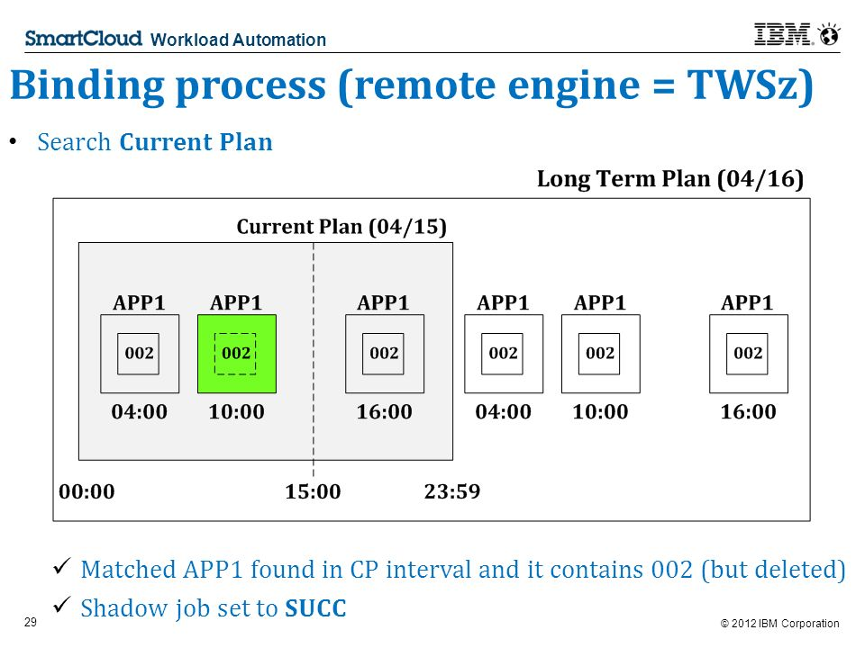 © 2012 IBM Corporation 29 Workload Automation Binding process (remote engine = TWSz) Search Current Plan Matched APP1 found in CP interval and it contains 002 (but deleted) Shadow job set to SUCC