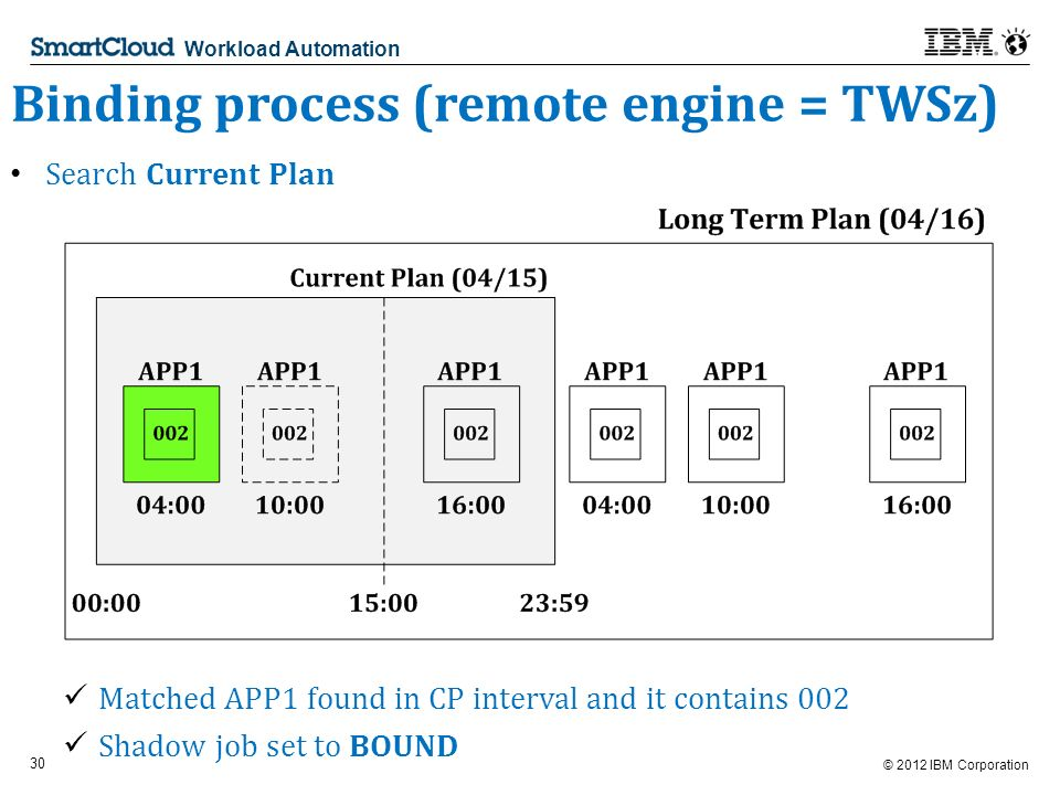 © 2012 IBM Corporation 30 Workload Automation Binding process (remote engine = TWSz) Search Current Plan Matched APP1 found in CP interval and it contains 002 Shadow job set to BOUND