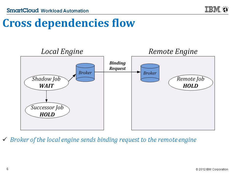 © 2012 IBM Corporation 6 Workload Automation Cross dependencies flow Broker of the local engine sends binding request to the remote engine