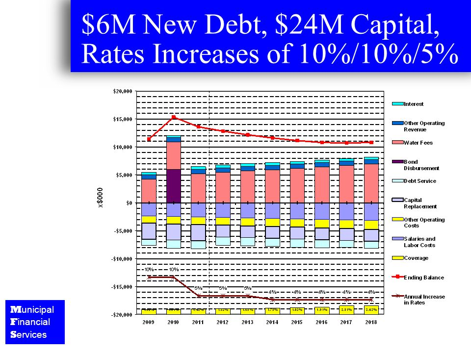 M unicipal F inancial S ervices $6M New Debt, $24M Capital, Rates Increases of 10%/10%/5%