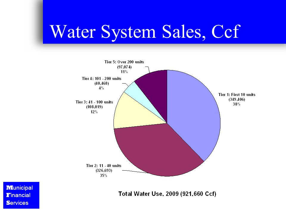M unicipal F inancial S ervices Water System Sales, Ccf