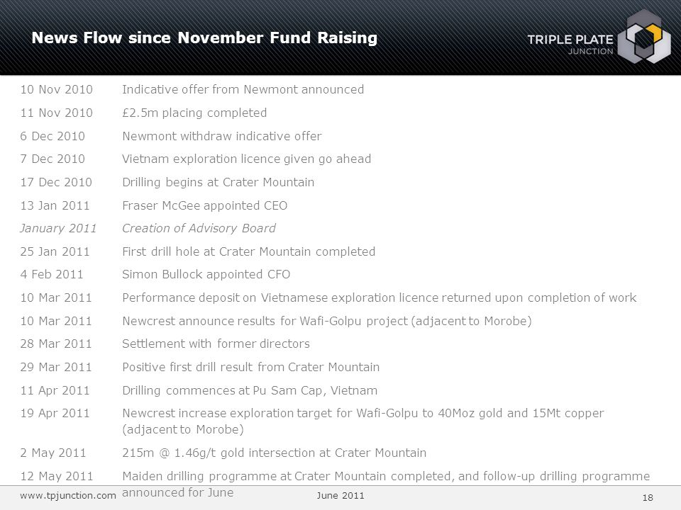 www.tpjunction.com June 2011 18 News Flow since November Fund Raising 10 Nov 2010Indicative offer from Newmont announced 11 Nov 2010£2.5m placing completed 6 Dec 2010Newmont withdraw indicative offer 7 Dec 2010Vietnam exploration licence given go ahead 17 Dec 2010Drilling begins at Crater Mountain 13 Jan 2011Fraser McGee appointed CEO January 2011Creation of Advisory Board 25 Jan 2011First drill hole at Crater Mountain completed 4 Feb 2011Simon Bullock appointed CFO 10 Mar 2011Performance deposit on Vietnamese exploration licence returned upon completion of work 10 Mar 2011Newcrest announce results for Wafi-Golpu project (adjacent to Morobe) 28 Mar 2011Settlement with former directors 29 Mar 2011Positive first drill result from Crater Mountain 11 Apr 2011Drilling commences at Pu Sam Cap, Vietnam 19 Apr 2011 Newcrest increase exploration target for Wafi-Golpu to 40Moz gold and 15Mt copper (adjacent to Morobe) 2 May 2011215m @ 1.46g/t gold intersection at Crater Mountain 12 May 2011Maiden drilling programme at Crater Mountain completed, and follow-up drilling programme announced for June