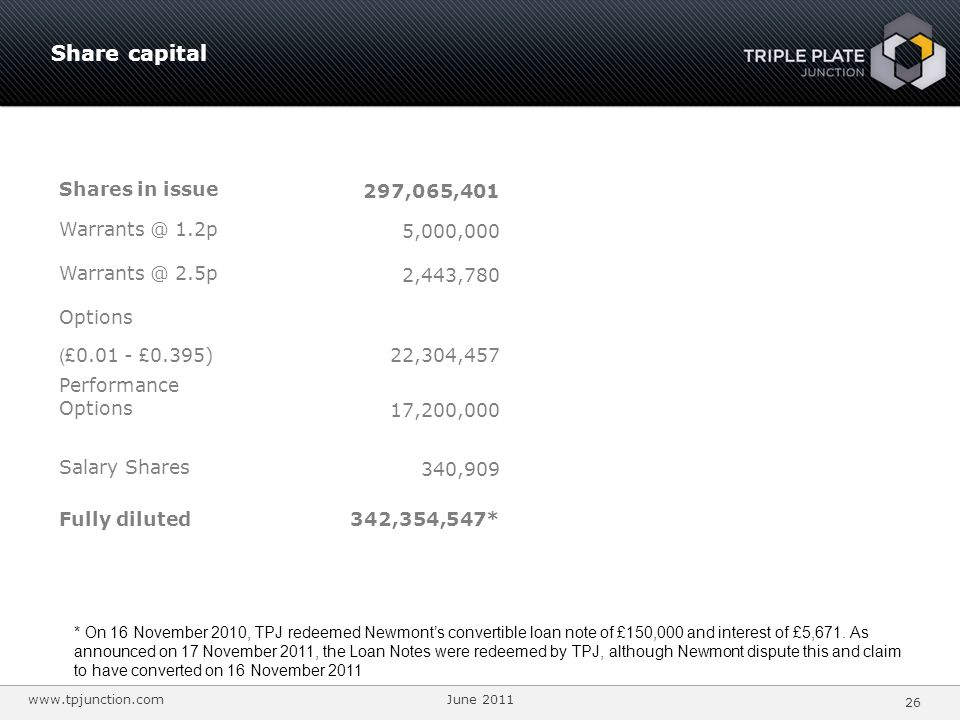 www.tpjunction.com June 2011 26 Share capital Shares in issue 297,065,401 Warrants @ 1.2p 5,000,000 Warrants @ 2.5p 2,443,780 Options (£ 0.01 - £ 0.395) 22,304,457 Performance Options 17,200,000 Salary Shares 340,909 Fully diluted342,354,547* * On 16 November 2010, TPJ redeemed Newmonts convertible loan note of £150,000 and interest of £5,671.