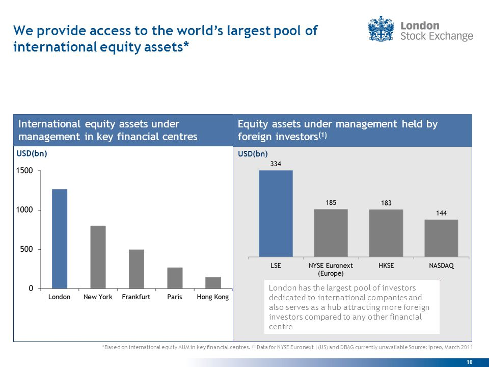 10 USD(bn) We provide access to the worlds largest pool of international equity assets* *Based on international equity AUM in key financial centres.