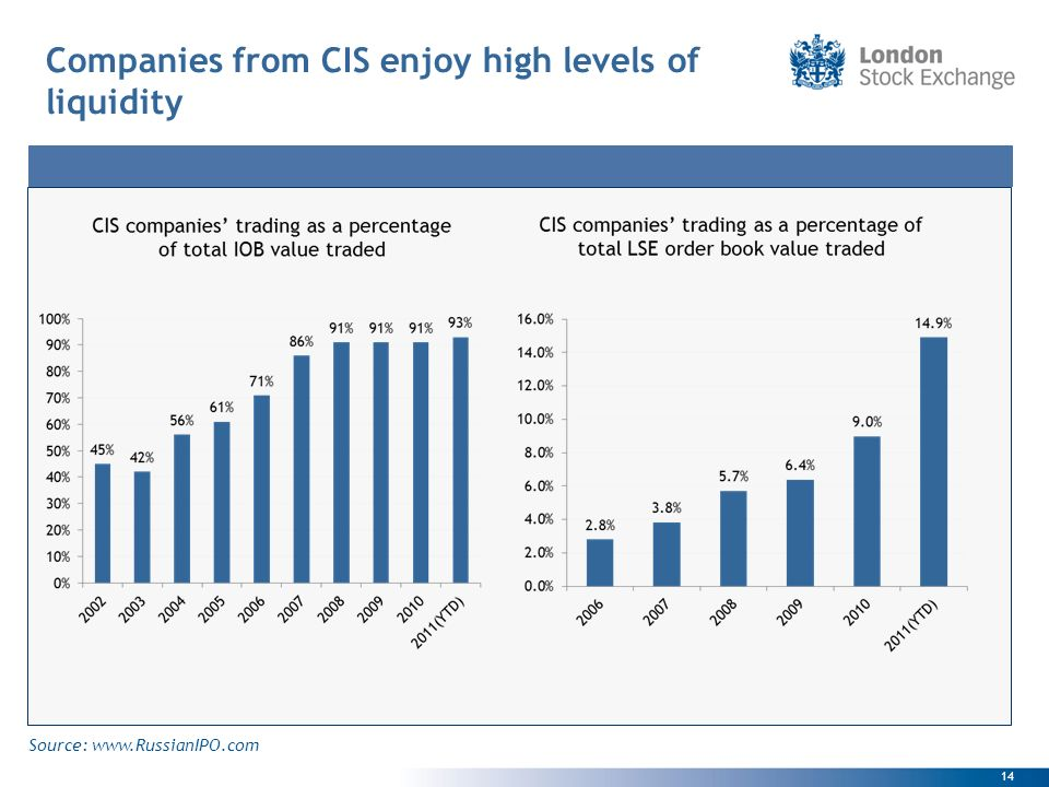14 Companies from CIS enjoy high levels of liquidity Source: