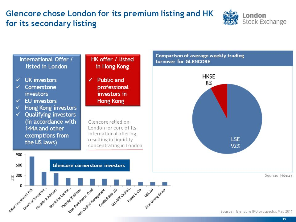 19 Glencore chose London for its premium listing and HK for its secondary listing Glencore relied on London for core of its international offering, resulting in liquidity concentrating in London Source: Fidessa Comparison of average weekly trading turnover for GLENCORE International Offer / listed in London UK investors Cornerstone investors EU investors Hong Kong investors Qualifying investors (in accordance with 144A and other exemptions from the US laws) International Offer / listed in London UK investors Cornerstone investors EU investors Hong Kong investors Qualifying investors (in accordance with 144A and other exemptions from the US laws) HK offer / listed in Hong Kong Public and professional investors in Hong Kong HK offer / listed in Hong Kong Public and professional investors in Hong Kong Source: Glencore IPO prospectus May 2011 USDm Glencore cornerstone investors