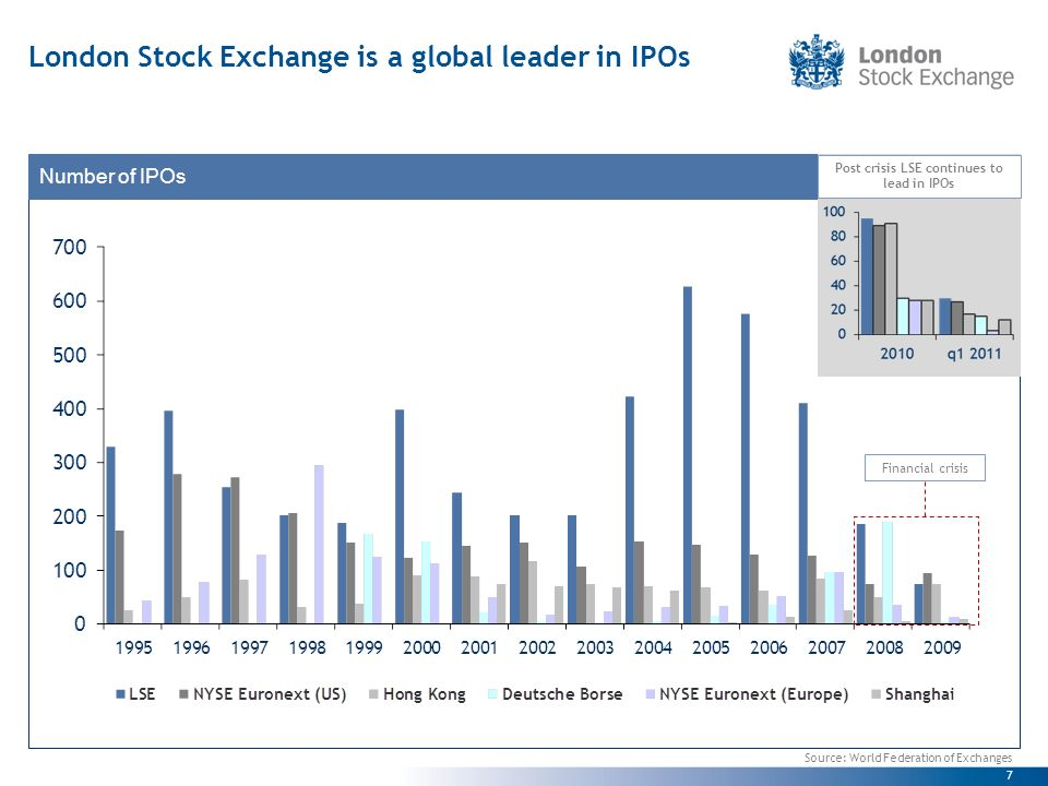 7 London Stock Exchange is a global leader in IPOs Source: World Federation of Exchanges Financial crisis Number of IPOs Post crisis LSE continues to lead in IPOs