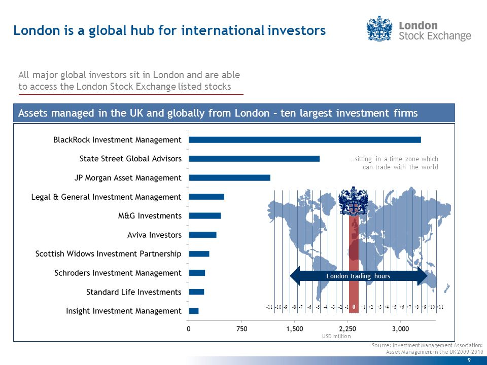 9 London is a global hub for international investors USD million Assets managed in the UK and globally from London – ten largest investment firms Source: Investment Management Association: Asset Management in the UK All major global investors sit in London and are able to access the London Stock Exchange listed stocks …sitting in a time zone which can trade with the world London trading hours