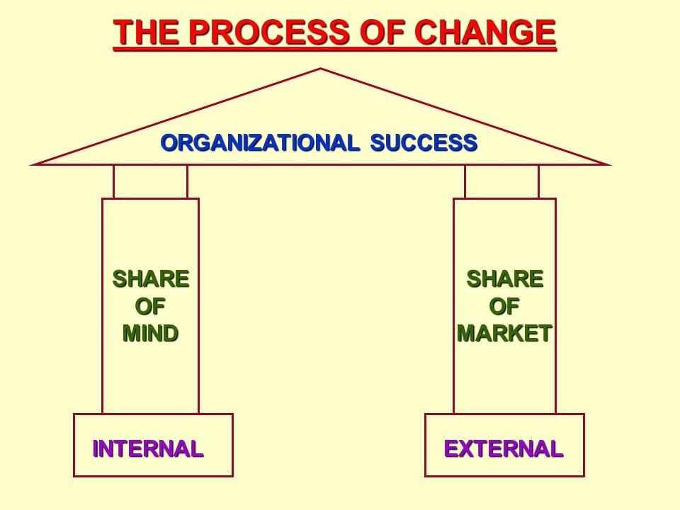 THE PROCESS OF CHANGE ORGANIZATIONAL SUCCESS SHARE OF MIND SHARE OF MARKET INTERNALEXTERNAL