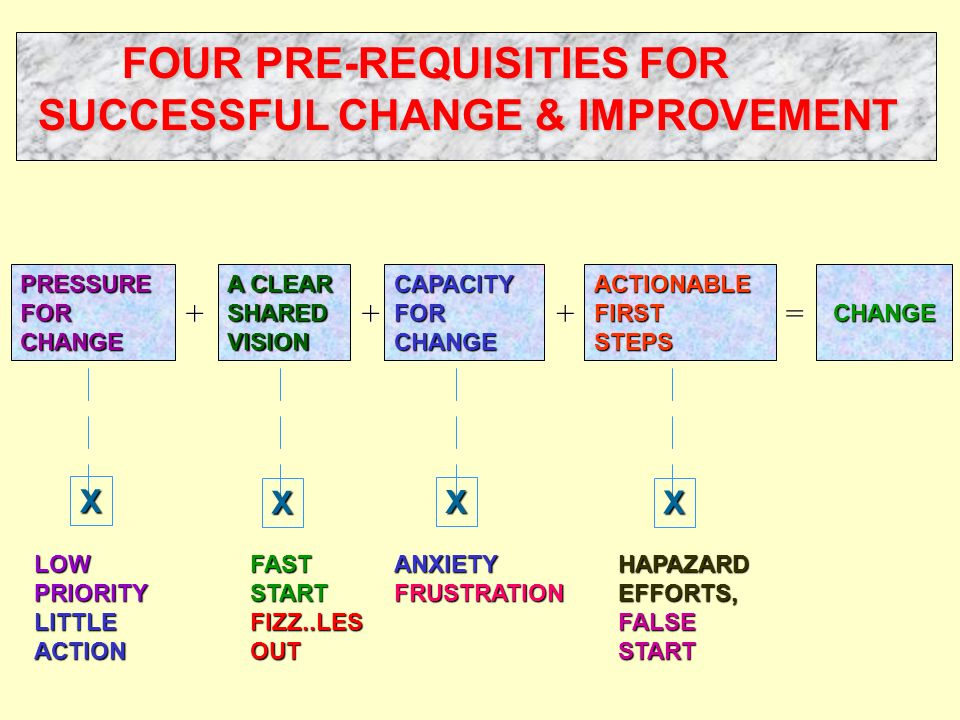 FOUR PRE-REQUISITIES FOR SUCCESSFUL CHANGE & IMPROVEMENT SUCCESSFUL CHANGE & IMPROVEMENT PRESSUREFORCHANGE A CLEAR SHARED VISION CAPACITY FOR CHANGEACTIONABLEFIRSTSTEPS CHANGE CHANGE +++= X X X X LOWPRIORITYLITTLEACTIONFASTSTARTFIZZ..LESOUT ANXIETY FRUSTRATION HAPAZARD EFFORTS, FALSE START