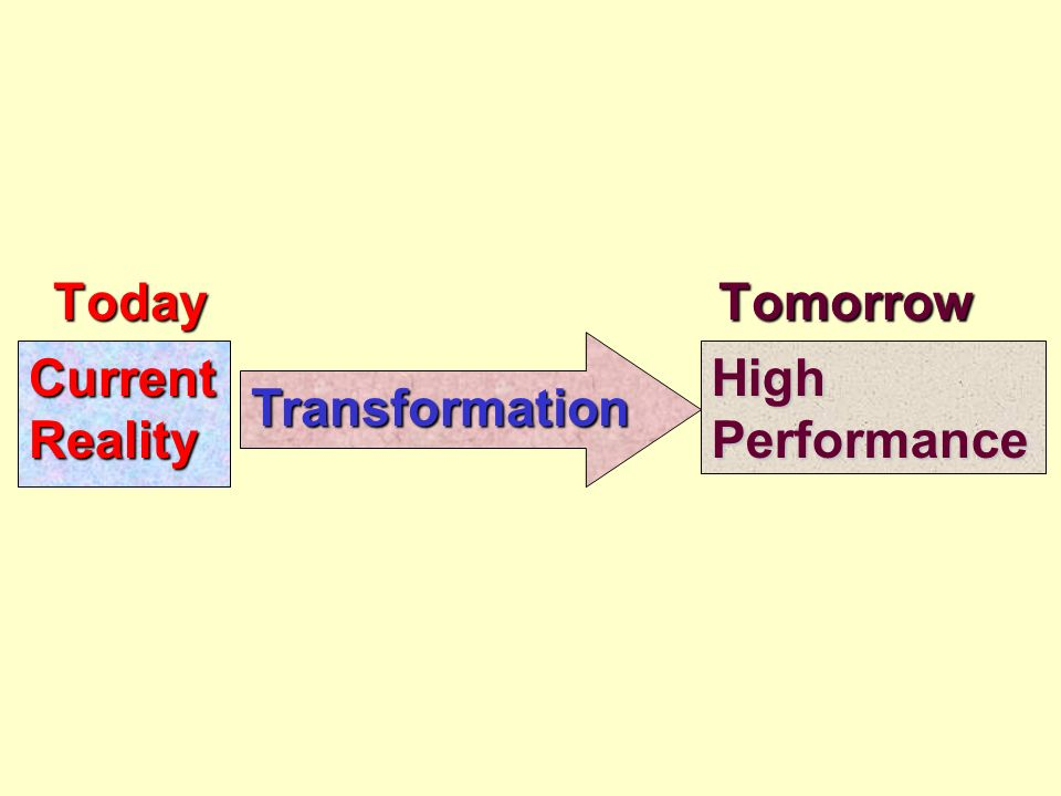 Today Tomorrow CurrentRealityHighPerformance Transformation