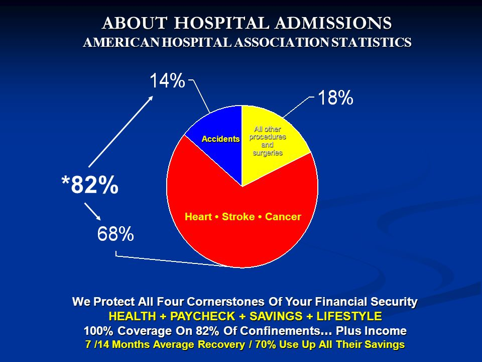 *82% Heart Stroke Cancer Accidents All other procedures and surgeries We Protect All Four Cornerstones Of Your Financial Security HEALTH + PAYCHECK + SAVINGS + LIFESTYLE 100% Coverage On 82% Of Confinements … Plus Income 7 /14 Months Average Recovery / 70% Use Up All Their Savings ABOUT HOSPITAL ADMISSIONS AMERICAN HOSPITAL ASSOCIATION STATISTICS ABOUT HOSPITAL ADMISSIONS AMERICAN HOSPITAL ASSOCIATION STATISTICS