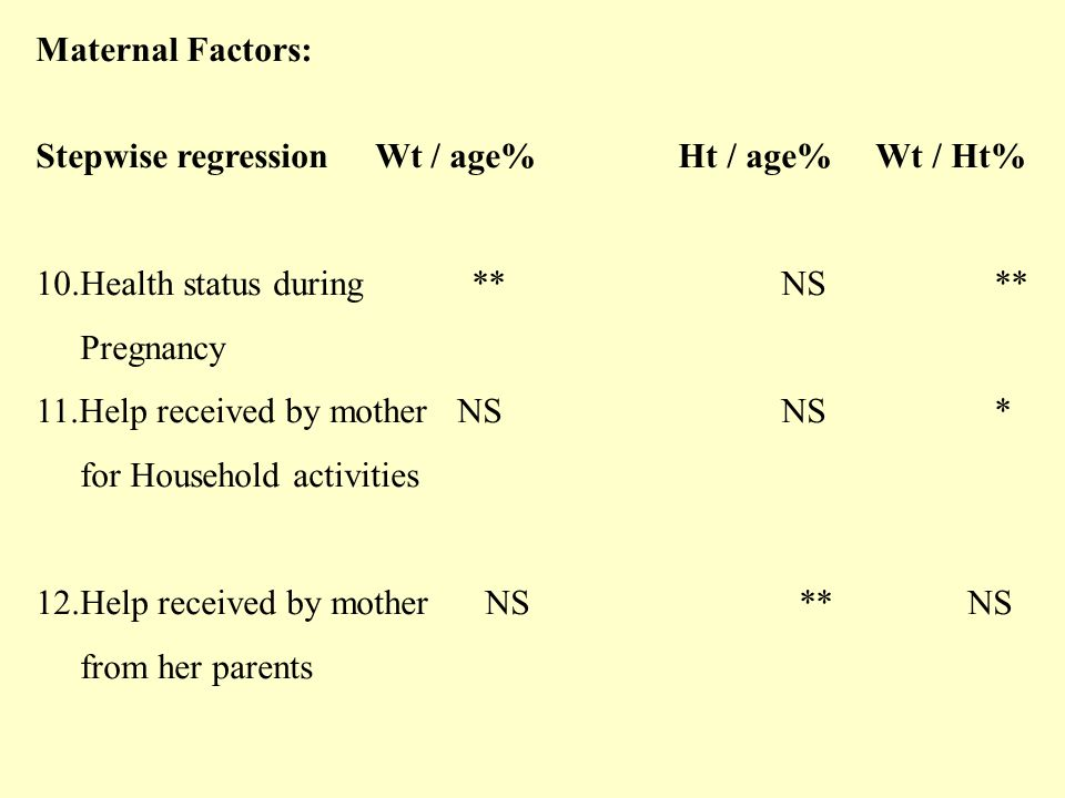 Maternal Factors: Stepwise regression Wt / age% Ht / age% Wt / Ht% 10.Health status during **NS** Pregnancy 11.Help received by mother NSNS* for Household activities 12.Help received by mother NS ** NS from her parents