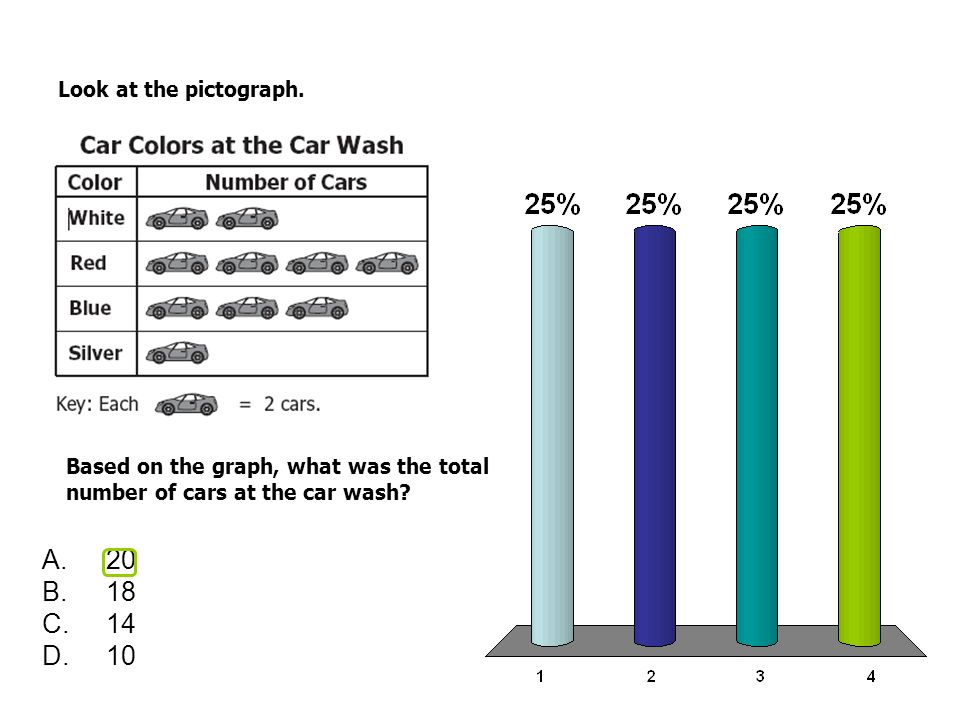 Look at the pictograph. Based on the graph, what was the total number of cars at the car wash.