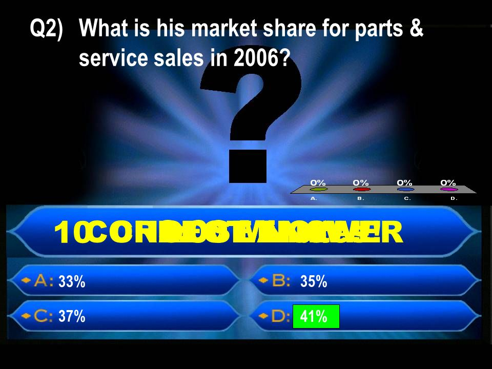 Q2) What is his market share for parts & service sales in 2006.