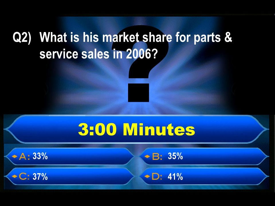 3:00 Minutes 33% 37%41% 35% Q2) What is his market share for parts & service sales in 2006