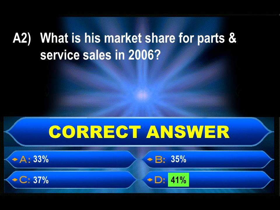 CORRECT ANSWER A2) What is his market share for parts & service sales in % 37%41% 35%