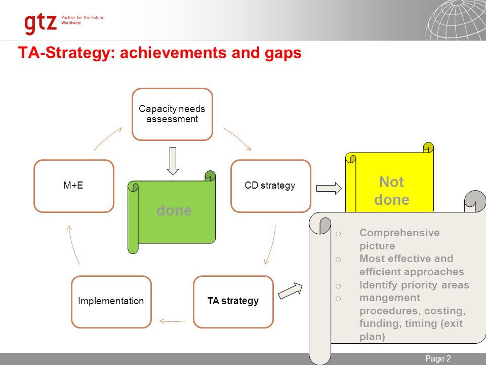 07.01.2014 Seite 2 Page 2 TA-Strategy: achievements and gaps Capacity needs assessment CD strategyTA strategyImplementationM+E done Not done o Comprehensive picture o Most effective and efficient approaches o Identify priority areas o mangement procedures, costing, funding, timing (exit plan)
