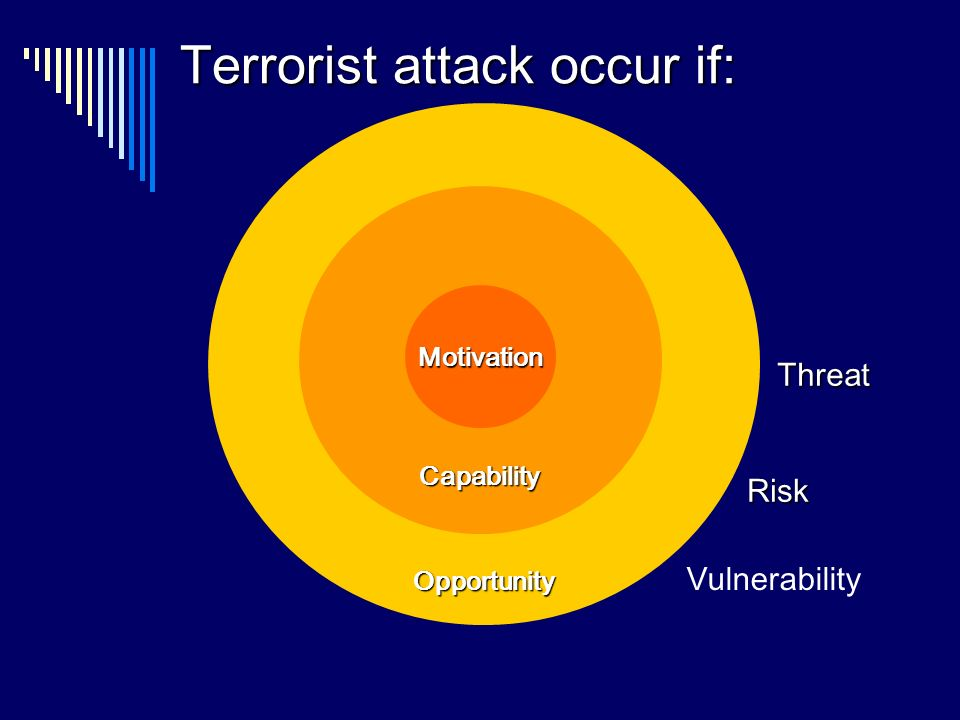Opportunity Capability Motivation Terrorist attack occur if: Threat Vulnerability Risk