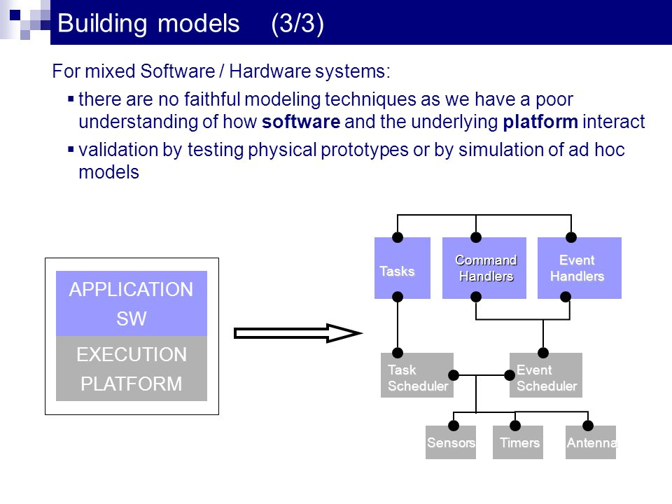 Building models (3/3) Tasks Command Handlers Event Handlers APPLICATION SW For mixed Software / Hardware systems: there are no faithful modeling techniques as we have a poor understanding of how software and the underlying platform interact validation by testing physical prototypes or by simulation of ad hoc models Antenna Task Scheduler Sensors Event Scheduler Timers EXECUTION PLATFORM