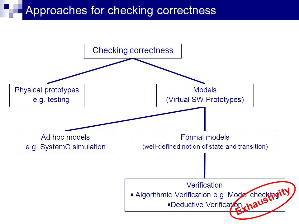 Approaches for checking correctness Checking correctness Physical prototypes e.g.
