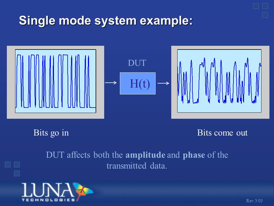Rev 3/03 H(t) DUT Bits go inBits come out DUT affects both the amplitude and phase of the transmitted data.