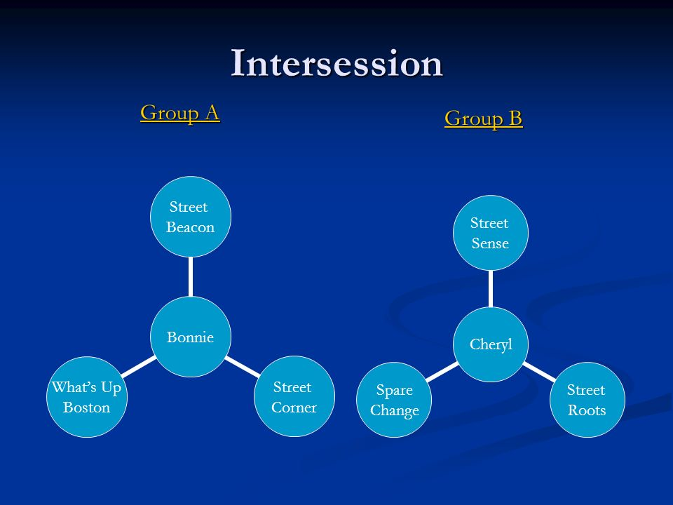Intersession Group A Group A Group B Cheryl Street Sense Street Roots Spare Change Bonnie Street Beacon Street Corner Whats Up Boston