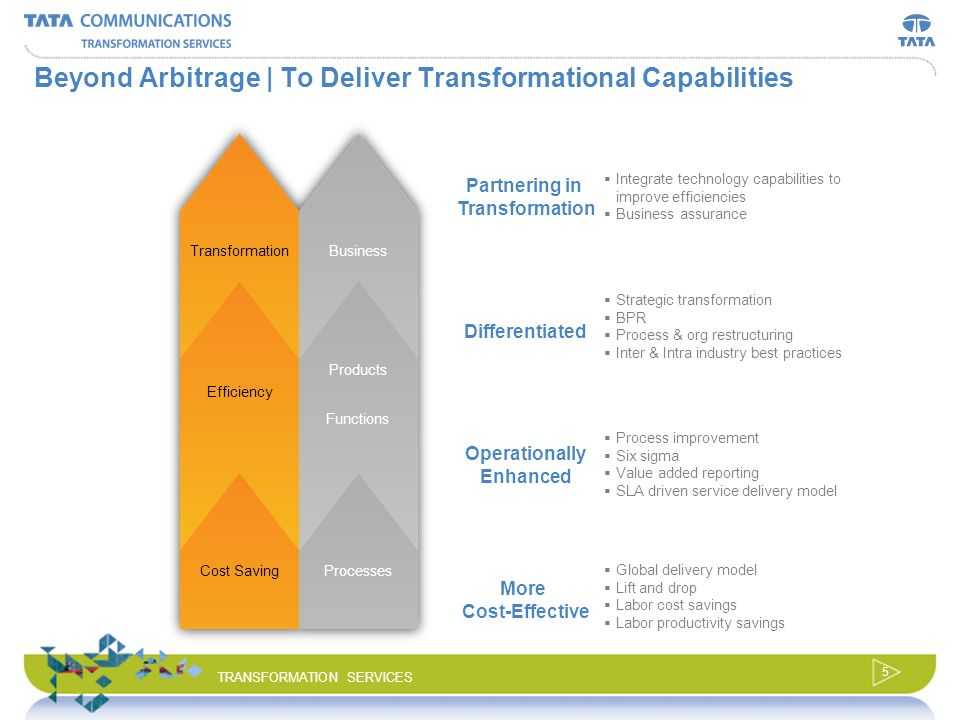 4 TRANSFORMATION SERVICES Outsourcing control of the networks to reduce capex and opex NOC operations - Voice - Data -Transmission Provisioning Order Management Capacity Management Network Design Product Development & testing Models implemented Savings: 40% to 60% savings Productivity benefits: 15% – 20% Infrastructure at low cost locations